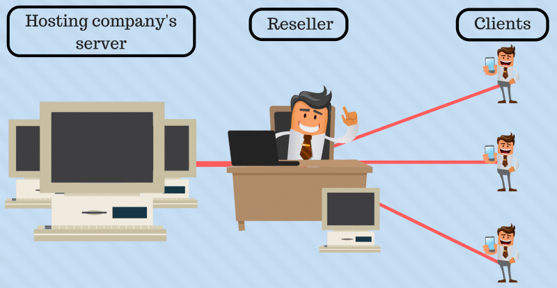 Linux Reseller Hosting – A Complete Guide