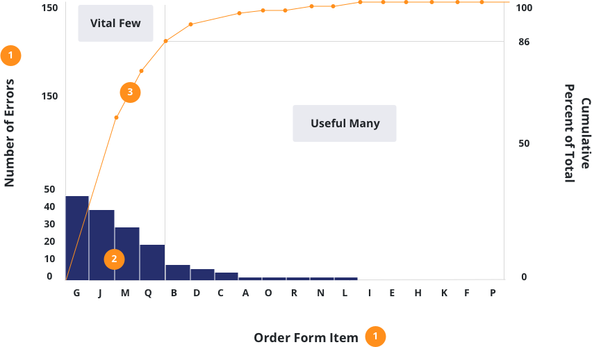 How to Master Pareto Chart in 6 Simple Steps